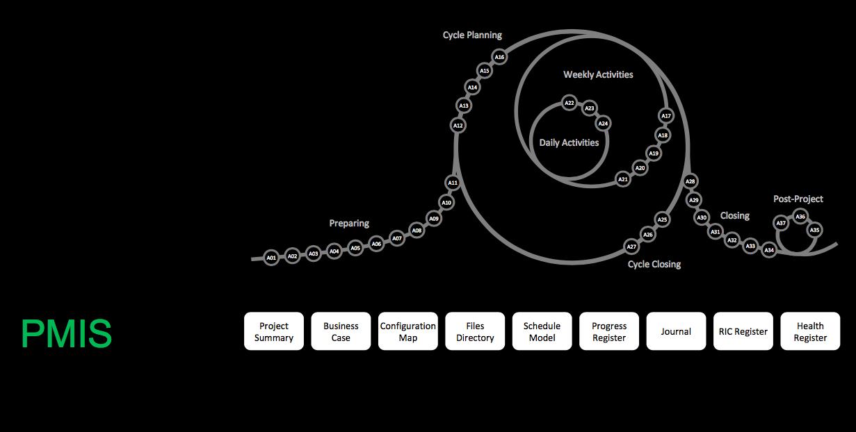 مدیریت اطلاعات مدیریت پروژه در متودولوژی P3.express